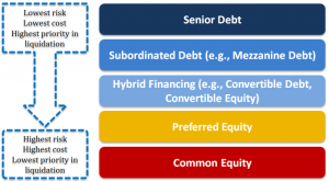 Capital structure image